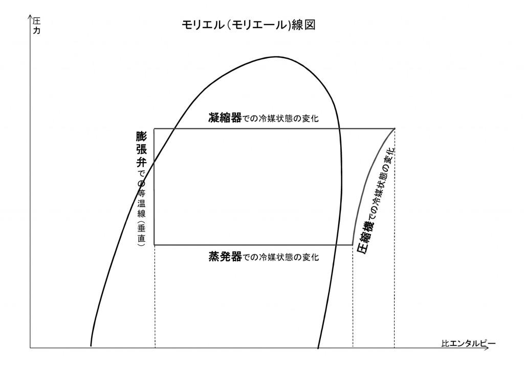 モリエル線図-001