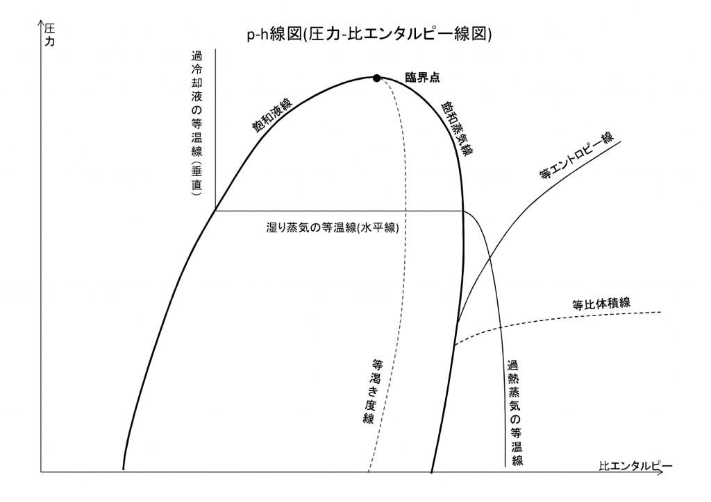 p-h線図-001