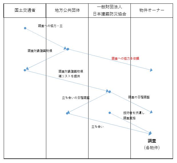 H28年度定期検査 サンプル調査のスキーム
